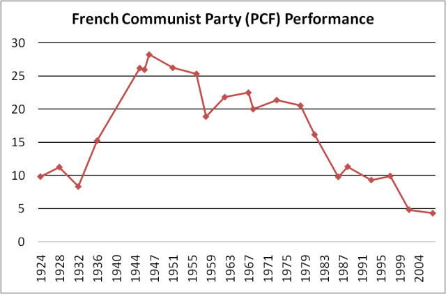 Communist Party in France Performance