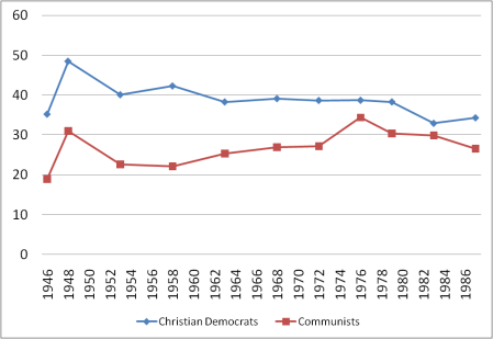 Communists in Italy v. Christian Democrats