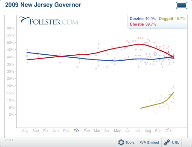 New Jersey Governor's Election as of 10/25