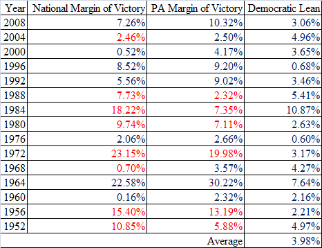 Pennsylvania Democratic Lean