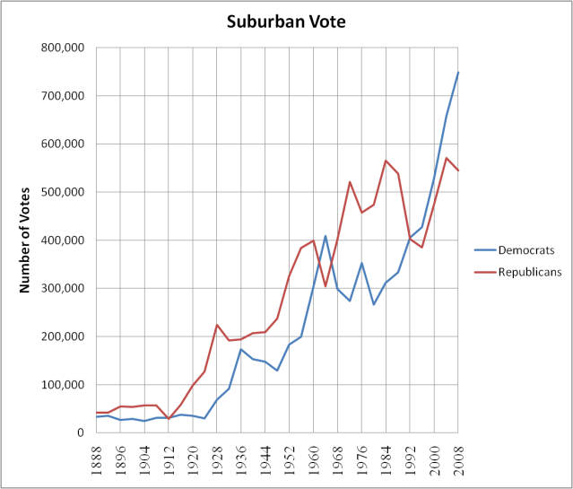 Pennsylvania Philadelphia Suburban Vote