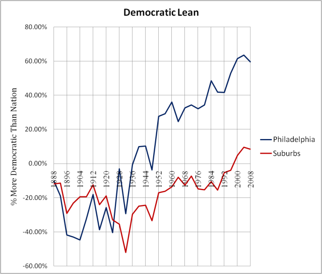 Pennsylvania Philadelphia + Suburbs Democratic Lean