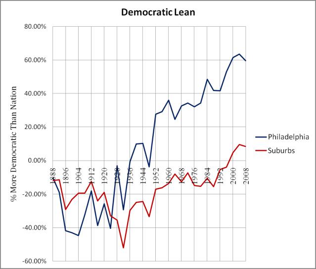 Pennsylvania Philadelphia + Suburbs Democratic Lean