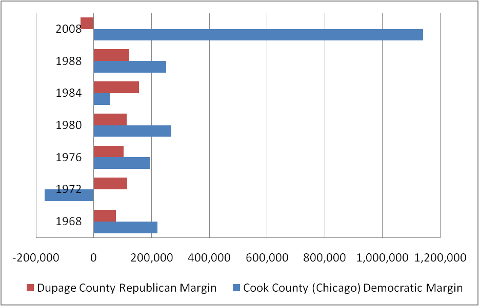 Elections Suburban Cook County