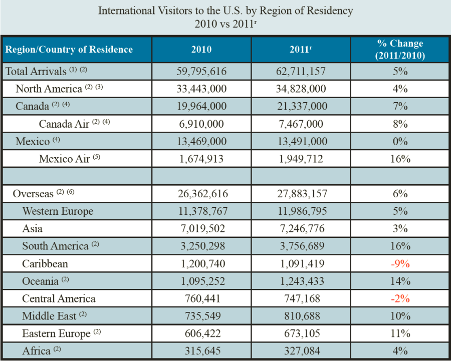 International Visitors to the United States