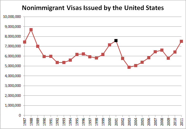 Nonimmigrant Visas Issued by the United States Overall