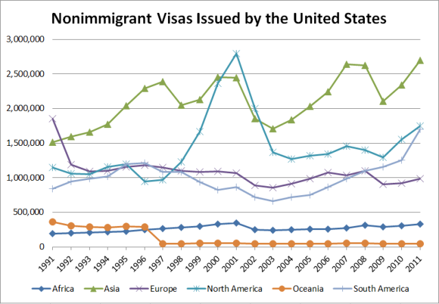 Nonimmigrant Visas Issued by the United States Per Continent