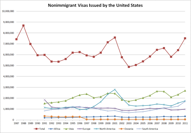Nonimmigrant Visas Issued by the United States