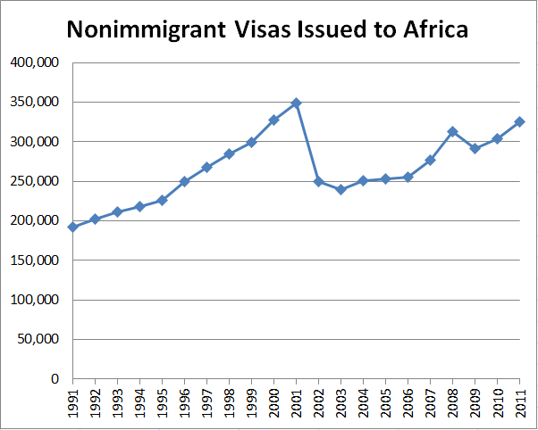 Nonimmigrant Visas Issued to Africa