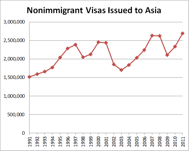Nonimmigrant Visas Issued to Asia