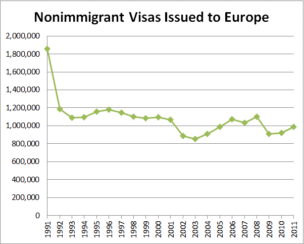 Nonimmigrant Visas Issued to Europe