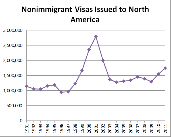 Nonimmigrant Visas Issued to North America