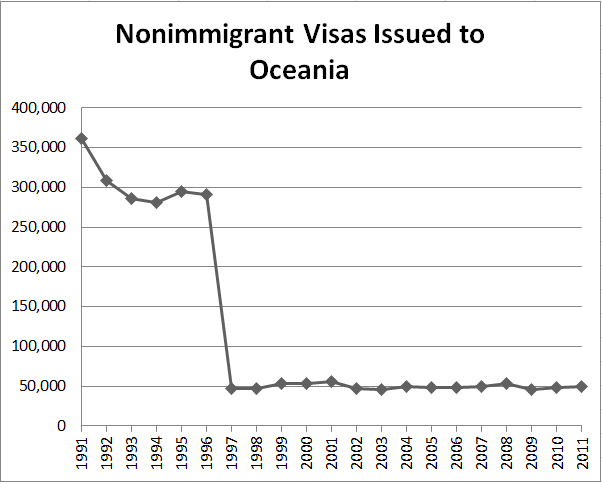 Nonimmigrant Visas Issued to Oceania