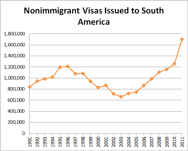 Nonimmigrant Visas Issued to South America