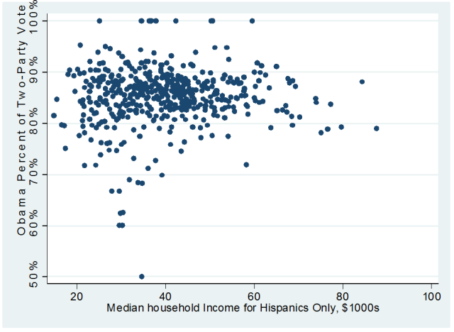 To What Extent Does Income Affect Voting Behavior Once Accounting For Race Figure 1
