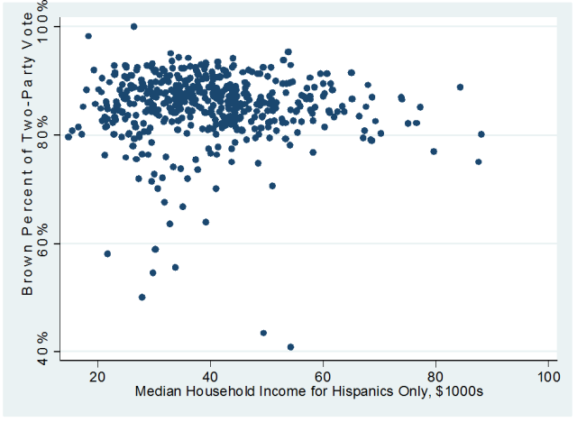 To What Extent Does Income Affect Voting Behavior Once Accounting For Race Figure 2